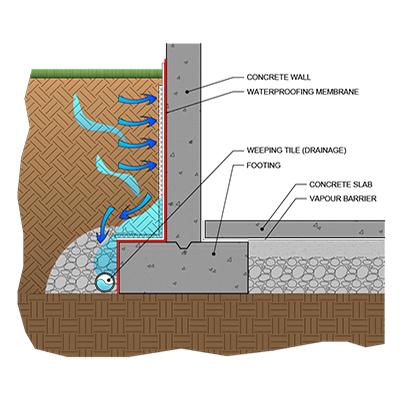 Foundation Waterproofing Below Grade, Waterproofing New Basement Walls