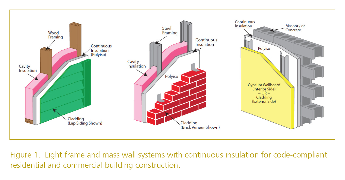 Continuous Insulation Using Polyiso Wall Sheathing Resisto